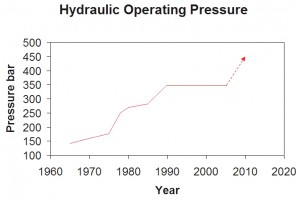Hydraulic Pressure Increase